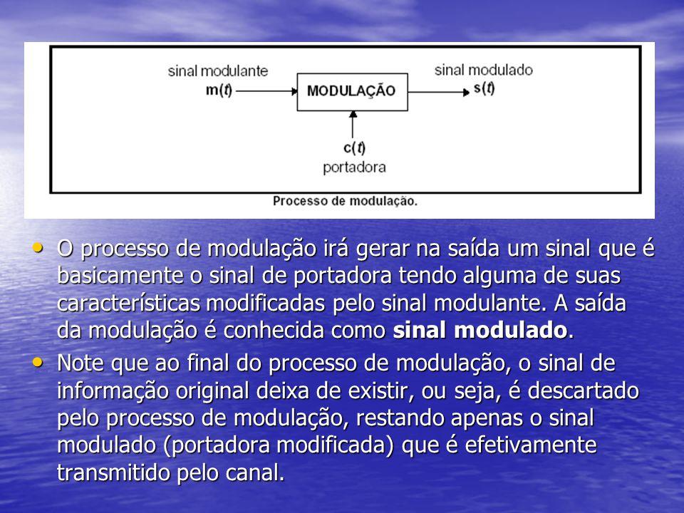 Classificação dos Processos de Modulação Classificação dos Processos de Modulação As modulações existentes são classificadas de acordo com o tipo do sinal modulante (analógico ou digital) e com o tipo da portadora (analógica ou digital).
