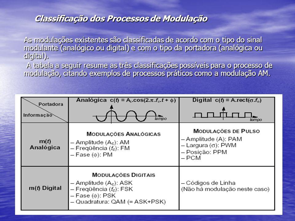 TIPOS DE MODULAÇÃO AM do inglês Amplitude Modulation ou Modulação de Amplitude AM do inglês Amplitude Modulation ou Modulação de Amplitude ASK do inglês Amplitude Shift Keying Modulation ou Modulação por Chaveamento de Amplitude ASK do inglês Amplitude Shift Keying Modulation ou Modulação por Chaveamento de Amplitude FM do inglês Frequency Modulation ou Modulação de Freqüência FM do inglês Frequency Modulation ou Modulação de Freqüência FSK do inglês Frequency Shift Keying Modulation ou Modulação por Chaveamento de Freqüência FSK do inglês Frequency Shift Keying Modulation ou Modulação por Chaveamento de Freqüência PAM do inglês Pulse Amplitude Modulation ou Modulação por Amplitude de Pulso PAM do inglês Pulse Amplitude Modulation ou Modulação por Amplitude de Pulso PCM do inglês Pulse Code Modulation ou Modulação por Código de Pulso PCM do inglês Pulse Code Modulation ou Modulação por Código de Pulso PM do inglês Phase Modulation ou Modulação de Fase PM do inglês Phase Modulation ou Modulação de Fase PPM do inglês Pulse Position Modulation ou Modulação por Posição de Pulso PPM do inglês Pulse Position Modulation ou Modulação por Posição de Pulso PSK do inglês Phase Shift Keying Modulation ou Modulação por Chaveamento de Fase PSK do inglês Phase Shift Keying Modulation ou Modulação por Chaveamento de Fase PWM do inglês Pulse Width Modulation ou Modulação por Largura de Pulso PWM do inglês Pulse Width Modulation ou Modulação por Largura de Pulso QAM do inglês Quadrature Amplitude Modulation ou Modulação em Quadratura de Amplitude QAM do inglês Quadrature Amplitude Modulation ou Modulação em Quadratura de Amplitude