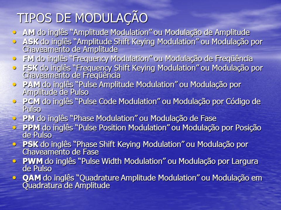 Necessidade da Modulação MODULAÇÃO PARA FACILIDADE DE IRRADIAÇÃO MODULAÇÃO PARA FACILIDADE DE IRRADIAÇÃO Uma irradiação eletromagnética eficiente necessita de antenas com dimensões físicas da ordem de meio comprimento de onda (l/2).