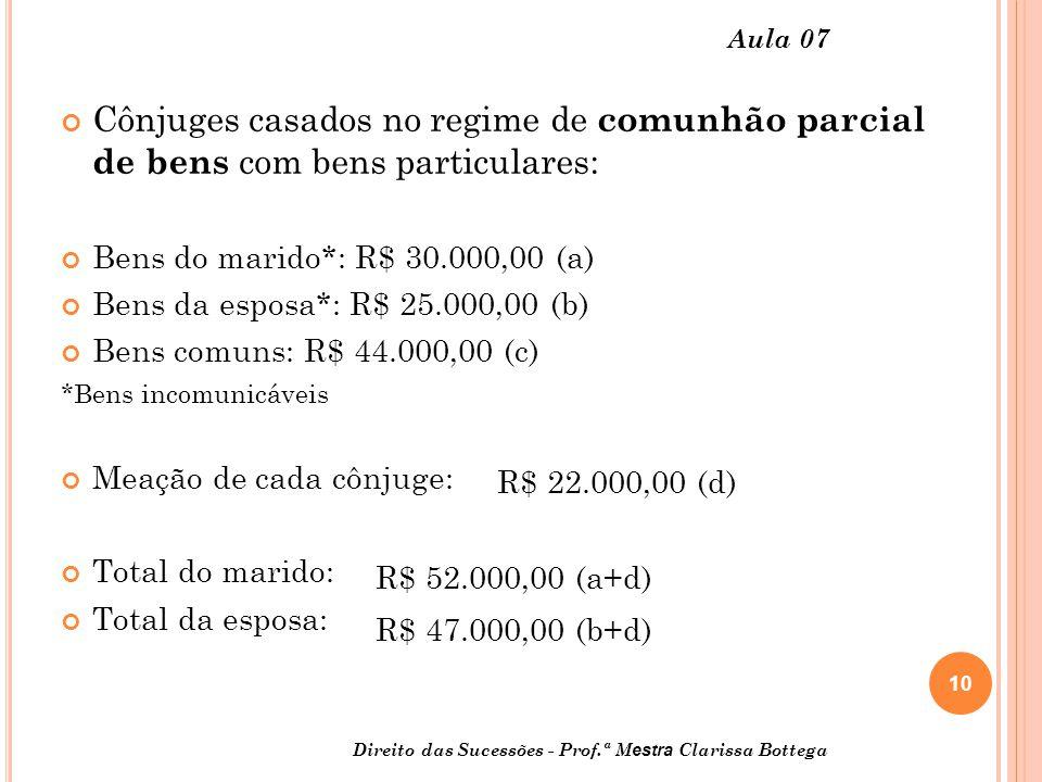 10 Aula 07 Cônjuges casados no regime de comunhão parcial de bens com bens particulares: Bens do marido*: R$ 30.000,00 (a) Bens da esposa*: R$ 25.000,00 (b) Bens comuns: R$ 44.000,00 (c) *Bens incomunicáveis Meação de cada cônjuge: Total do marido: Total da esposa: R$ 22.000,00 (d) R$ 52.000,00 (a+d) R$ 47.000,00 (b+d) Direito das Sucessões - Prof.ª M estra Clarissa Bottega