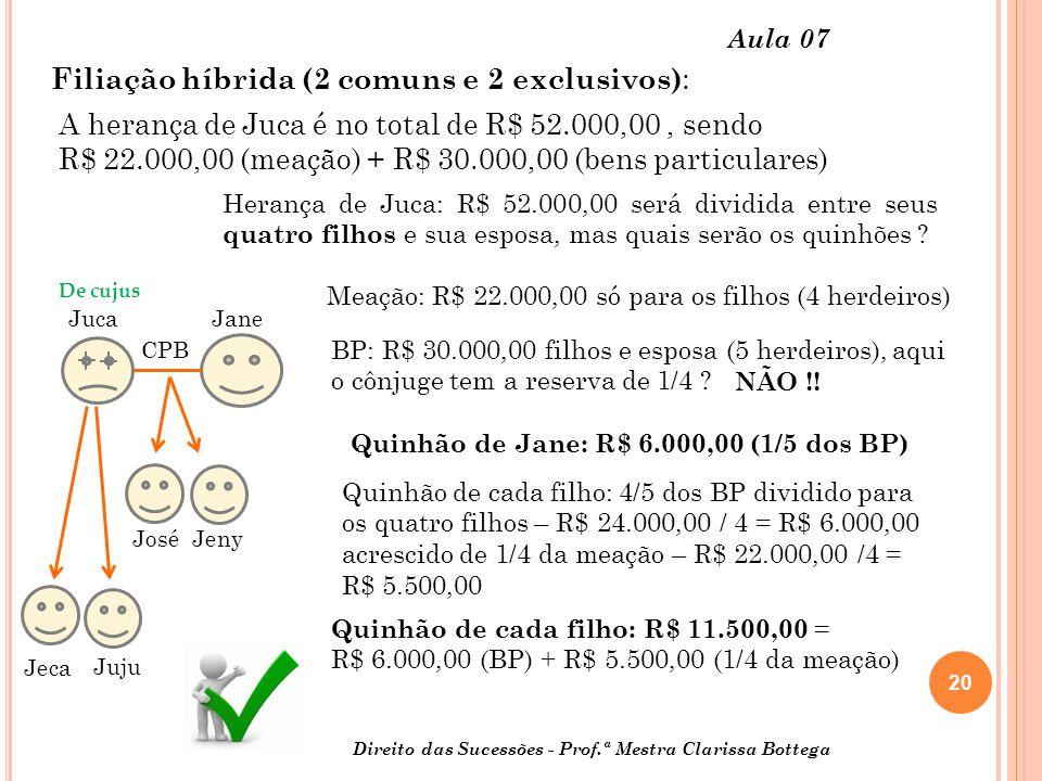 20 Direito das Sucessões - Prof.ª Mestra Clarissa Bottega Aula 07 De cujus Juca Jane Jeca Juju Quinhão de Jane: R$ 6.000,00 (1/5 dos BP) Quinhão de cada filho: 4/5 dos BP dividido para os quatro filhos – R$ 24.000,00 / 4 = R$ 6.000,00 acrescido de 1/4 da meação – R$ 22.000,00 /4 = R$ 5.500,00 Herança de Juca: R$ 52.000,00 será dividida entre seus quatro filhos e sua esposa, mas quais serão os quinhões .