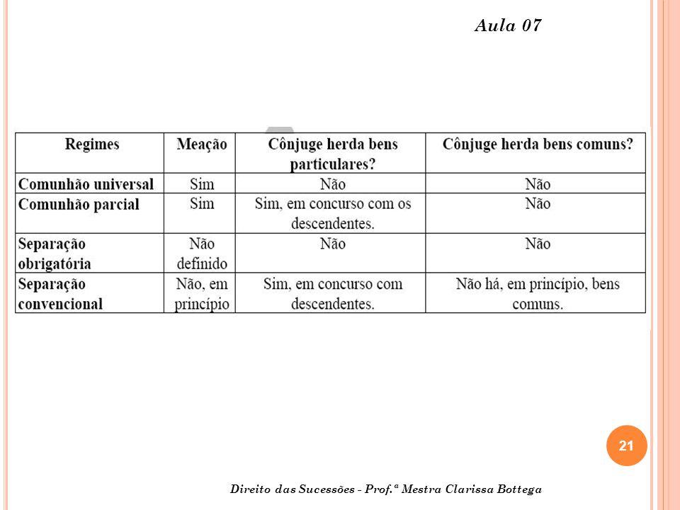 21 Direito das Sucessões - Prof.ª Mestra Clarissa Bottega Aula 07