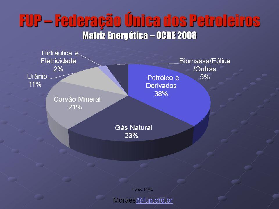 FUP – Federação Única dos Petroleiros Matriz Energética – OCDE 2008 Fonte: MME Moraes@fup.org.br@fup.org.br