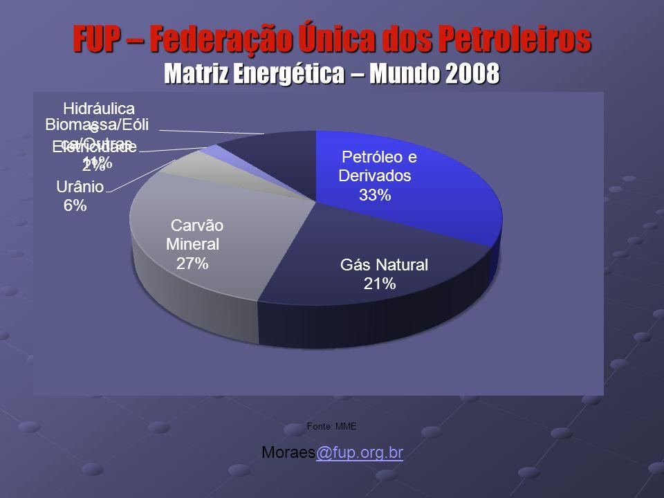 FUP – Federação Única dos Petroleiros Matriz Energética – Mundo 2008 Fonte: MME Moraes@fup.org.br@fup.org.br