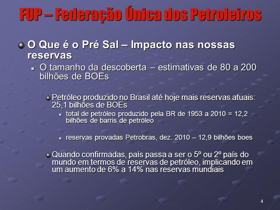 FUP – Federação Única dos Petroleiros O Que é o Pré Sal – Impacto nas nossas reservas O tamanho da descoberta – estimativas de 80 a 200 bilhões de BOEs O tamanho da descoberta – estimativas de 80 a 200 bilhões de BOEs Petróleo produzido no Brasil até hoje mais reservas atuais: 25,1 bilhões de BOEs total de petróleo produzido pela BR de 1953 a 2010 = 12,2 bilhões de barris de petróleo total de petróleo produzido pela BR de 1953 a 2010 = 12,2 bilhões de barris de petróleo reservas provadas Petrobras, dez.