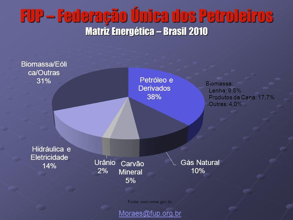 FUP – Federação Única dos Petroleiros Matriz Energética – Brasil 2010 Fonte: www.mme.gov.br Moraes@fup.org.br