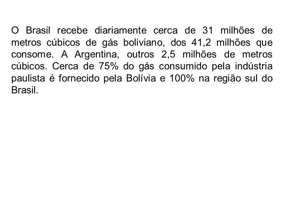 O Brasil recebe diariamente cerca de 31 milhões de metros cúbicos de gás boliviano, dos 41,2 milhões que consome. A Argentina, outros 2,5 milhões de m