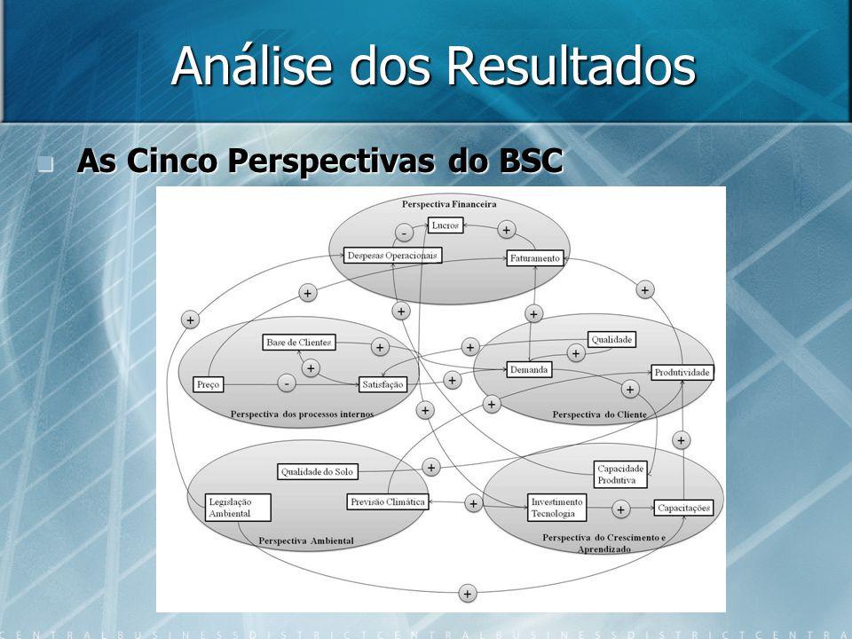 Análise dos Resultados As Cinco Perspectivas do BSC As Cinco Perspectivas do BSC