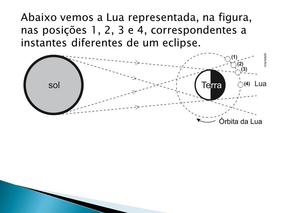 Abaixo vemos a Lua representada, na figura, nas posições 1, 2, 3 e 4, correspondentes a instantes diferentes de um eclipse.