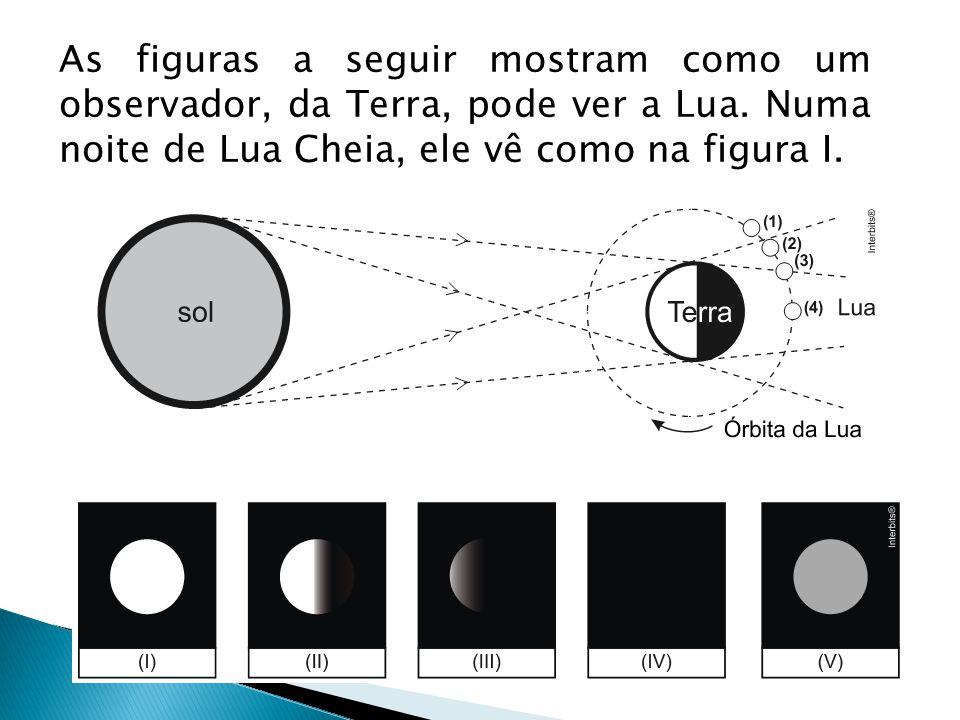 As figuras a seguir mostram como um observador, da Terra, pode ver a Lua. Numa noite de Lua Cheia, ele vê como na figura I.