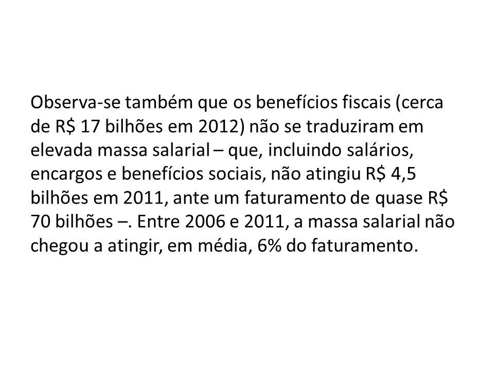 Observa-se também que os benefícios fiscais (cerca de R$ 17 bilhões em 2012) não se traduziram em elevada massa salarial – que, incluindo salários, encargos e benefícios sociais, não atingiu R$ 4,5 bilhões em 2011, ante um faturamento de quase R$ 70 bilhões –.