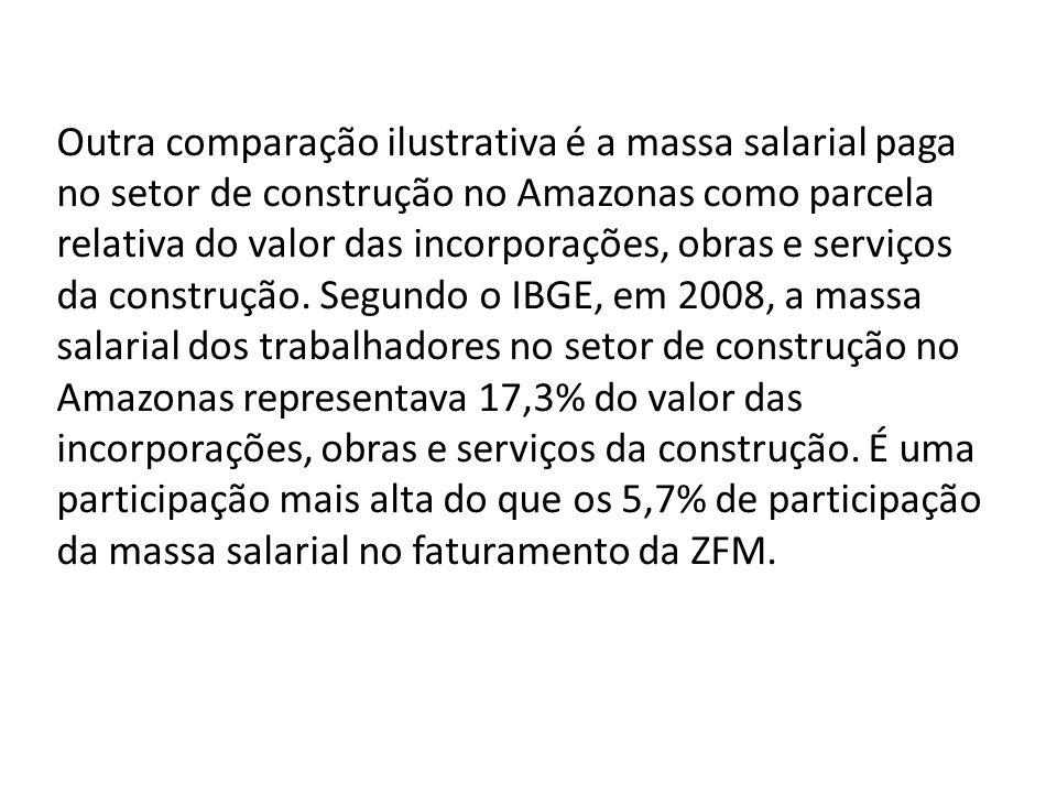 Outra comparação ilustrativa é a massa salarial paga no setor de construção no Amazonas como parcela relativa do valor das incorporações, obras e serviços da construção.