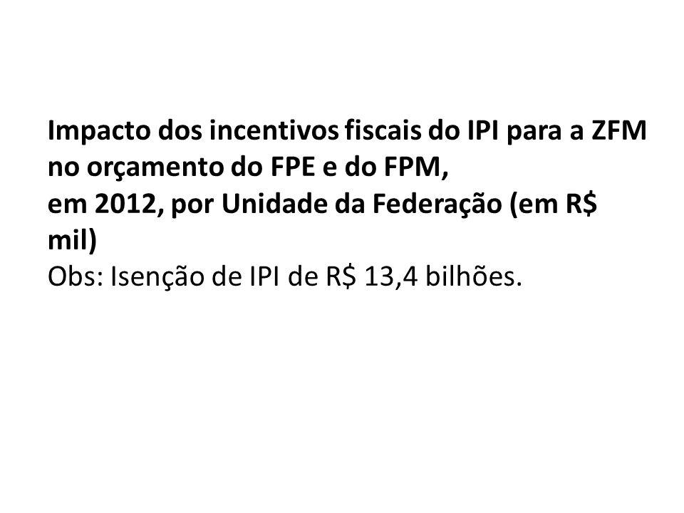 Impacto dos incentivos fiscais do IPI para a ZFM no orçamento do FPE e do FPM, em 2012, por Unidade da Federação (em R$ mil) Obs: Isenção de IPI de R$ 13,4 bilhões.