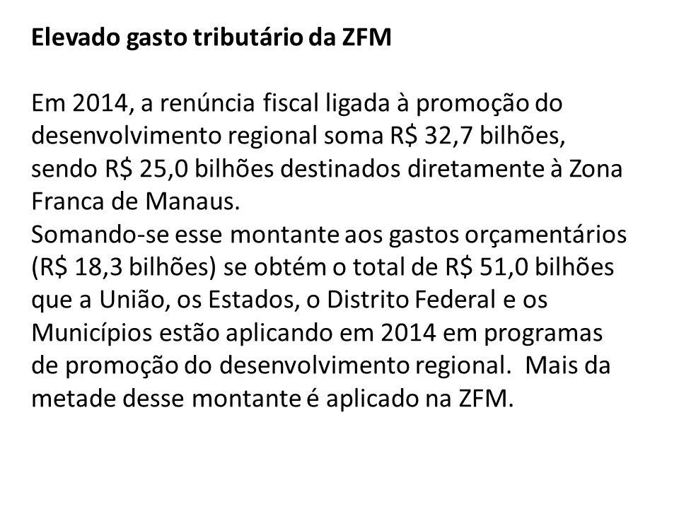 Elevado gasto tributário da ZFM Em 2014, a renúncia fiscal ligada à promoção do desenvolvimento regional soma R$ 32,7 bilhões, sendo R$ 25,0 bilhões destinados diretamente à Zona Franca de Manaus.