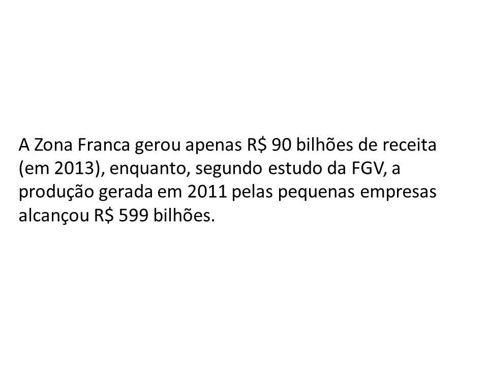 A Zona Franca gerou apenas R$ 90 bilhões de receita (em 2013), enquanto, segundo estudo da FGV, a produção gerada em 2011 pelas pequenas empresas alcançou R$ 599 bilhões.