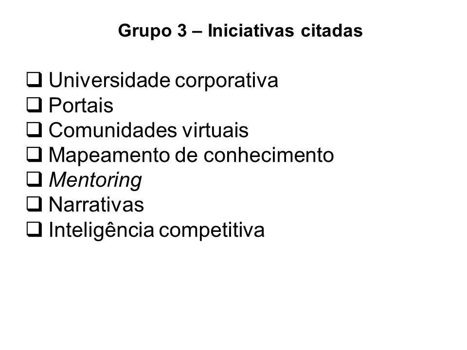  Universidade corporativa  Portais  Comunidades virtuais  Mapeamento de conhecimento  Mentoring  Narrativas  Inteligência competitiva Grupo 3 – Iniciativas citadas