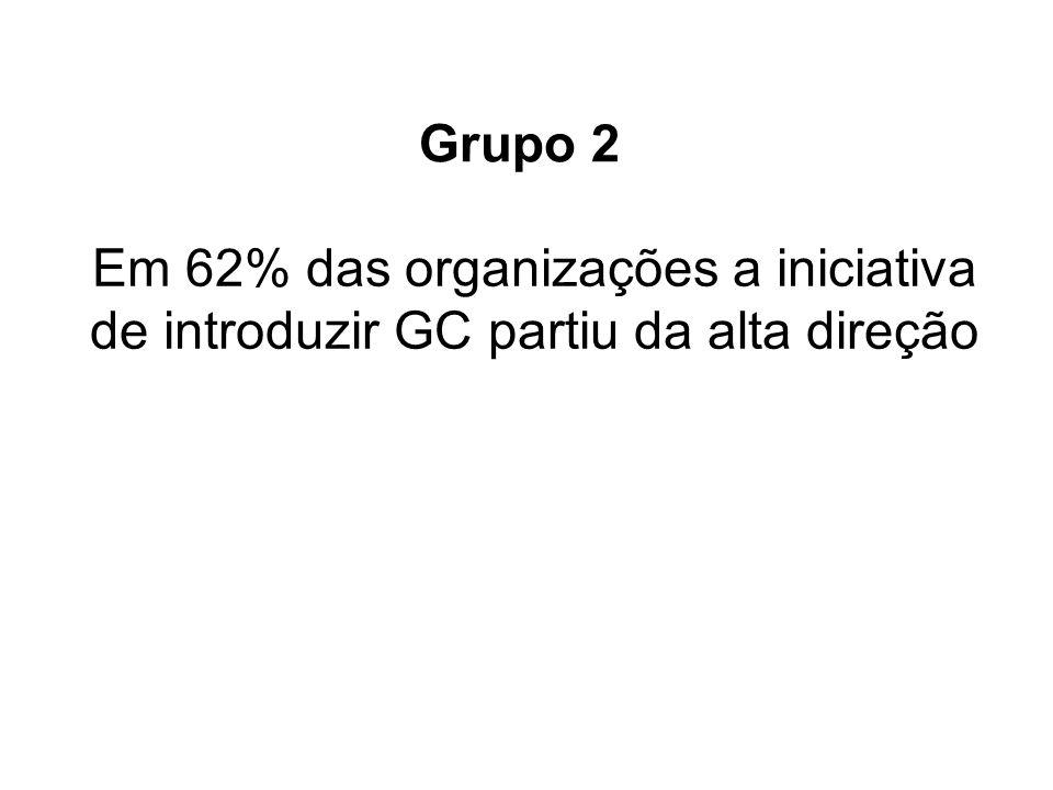 Em 62% das organizações a iniciativa de introduzir GC partiu da alta direção Grupo 2