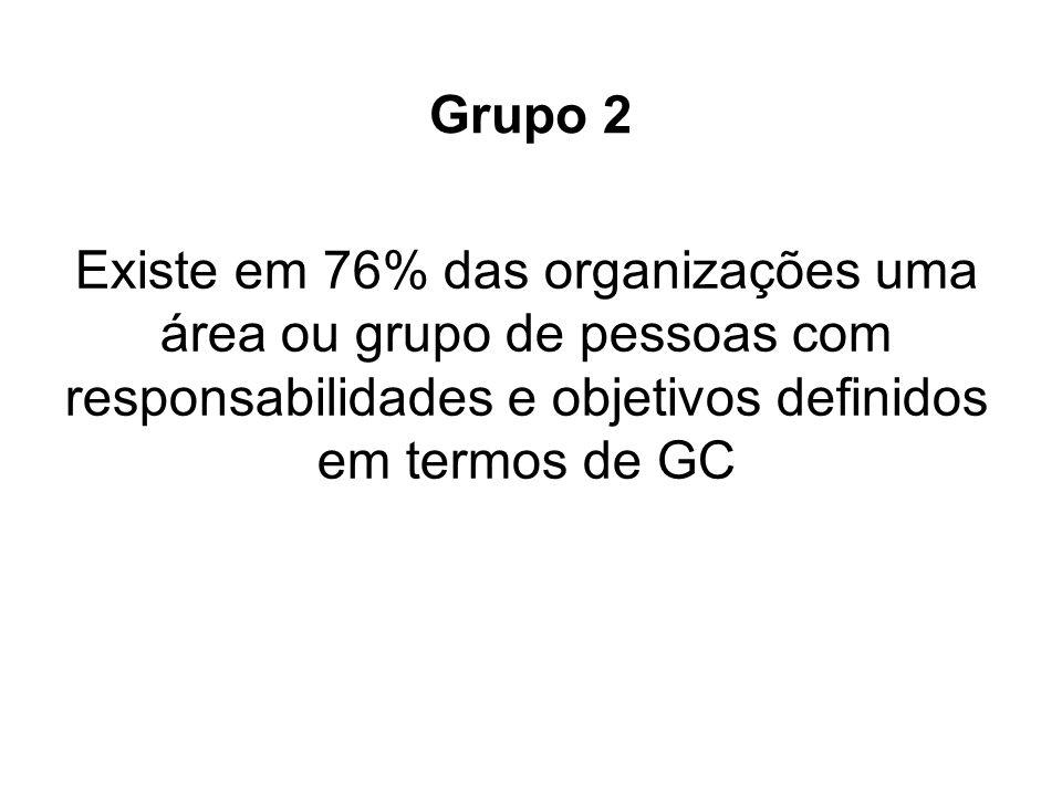Existe em 76% das organizações uma área ou grupo de pessoas com responsabilidades e objetivos definidos em termos de GC Grupo 2