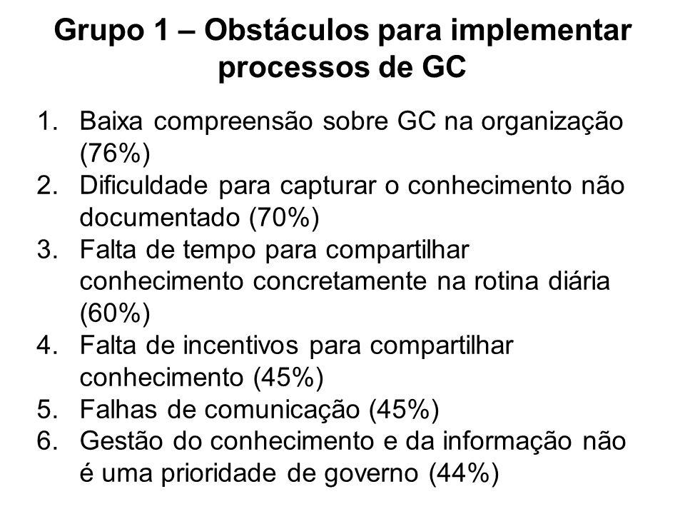 1.Baixa compreensão sobre GC na organização (76%) 2.Dificuldade para capturar o conhecimento não documentado (70%) 3.Falta de tempo para compartilhar conhecimento concretamente na rotina diária (60%) 4.Falta de incentivos para compartilhar conhecimento (45%) 5.Falhas de comunicação (45%) 6.Gestão do conhecimento e da informação não é uma prioridade de governo (44%) Grupo 1 – Obstáculos para implementar processos de GC