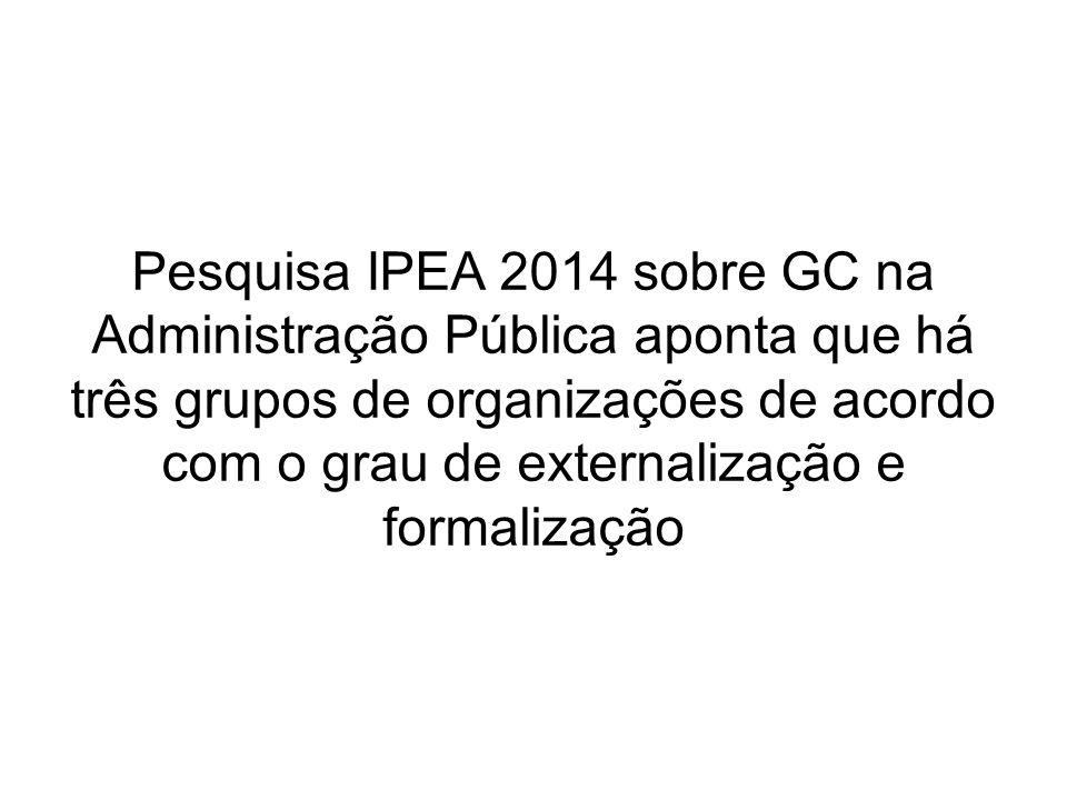 Pesquisa IPEA 2014 sobre GC na Administração Pública aponta que há três grupos de organizações de acordo com o grau de externalização e formalização