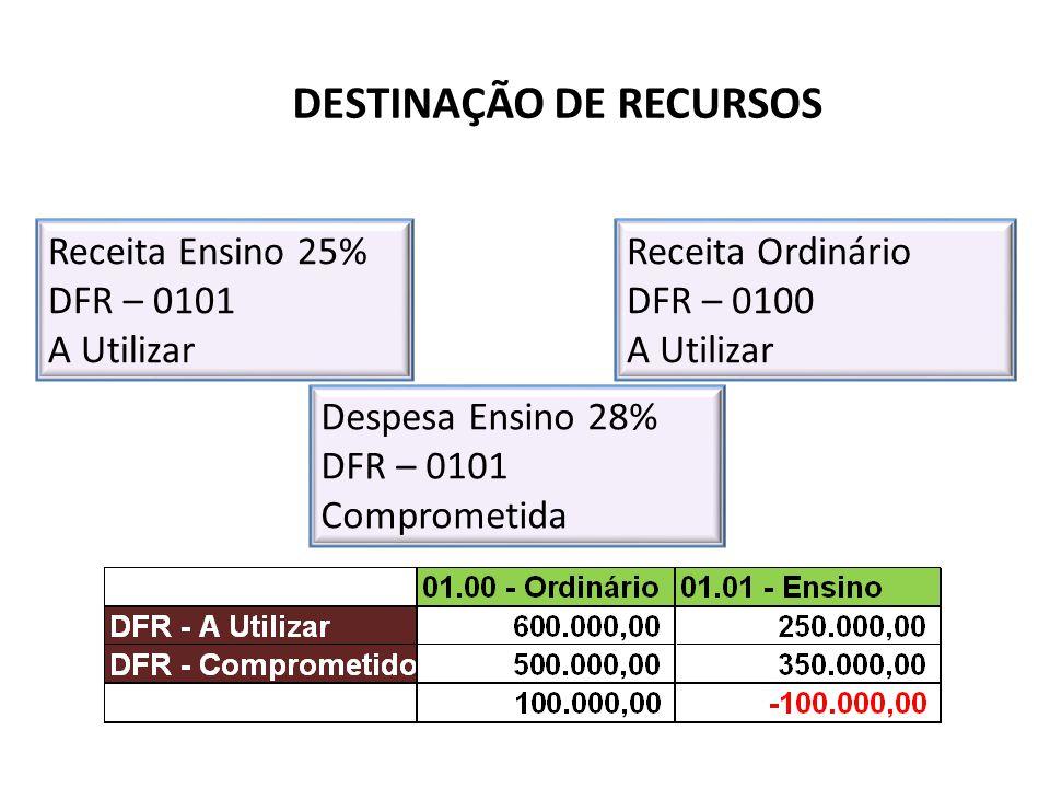 DESTINAÇÃO DE RECURSOS Receita Ensino 25% DFR – 0101 A Utilizar Receita Ordinário DFR – 0100 A Utilizar Despesa Ensino 28% DFR – 0101 Comprometida