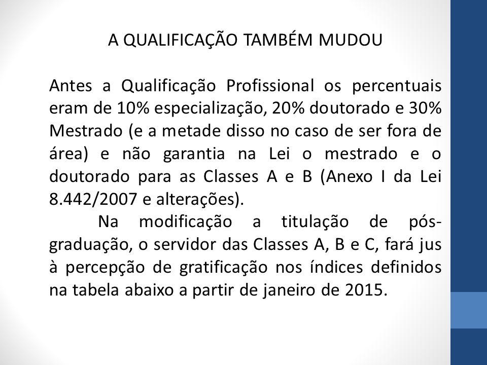 A QUALIFICAÇÃO TAMBÉM MUDOU Antes a Qualificação Profissional os percentuais eram de 10% especialização, 20% doutorado e 30% Mestrado (e a metade diss