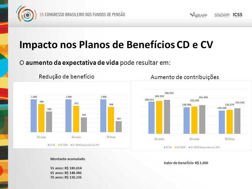 Impacto nos Planos de Benefícios CD e CV O aumento da expectativa de vida pode resultar em: Redução de benefício Montante acumulado 55 anos: R$ 180.61