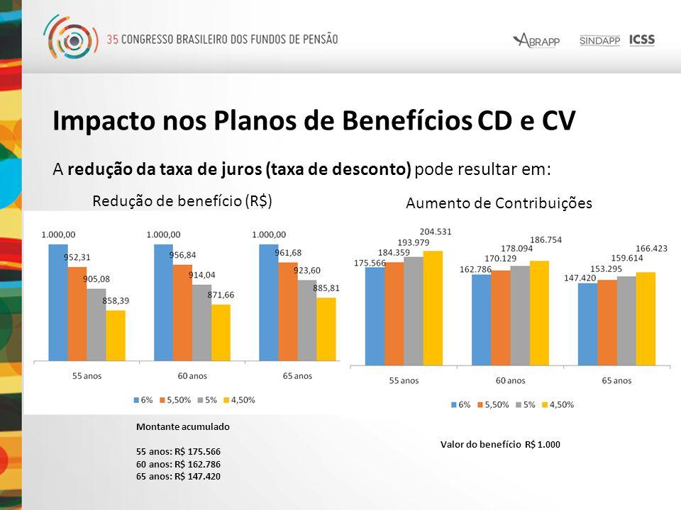 Impacto nos Planos de Benefícios CD e CV A redução da taxa de juros (taxa de desconto) pode resultar em: Redução de benefício (R$) Montante acumulado