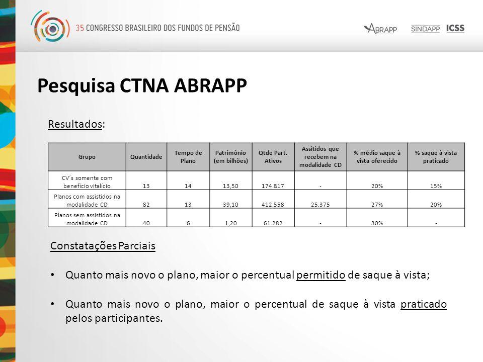 Resultados: Pesquisa CTNA ABRAPP GrupoQuantidade Tempo de Plano Patrimônio (em bilhões) Qtde Part. Ativos Assitidos que recebem na modalidade CD % méd