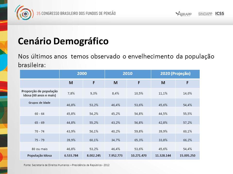 Cenário Demográfico Nos últimos anos temos observado o envelhecimento da população brasileira: 200020102020 (Projeção) MFMFMF Proporção de população i