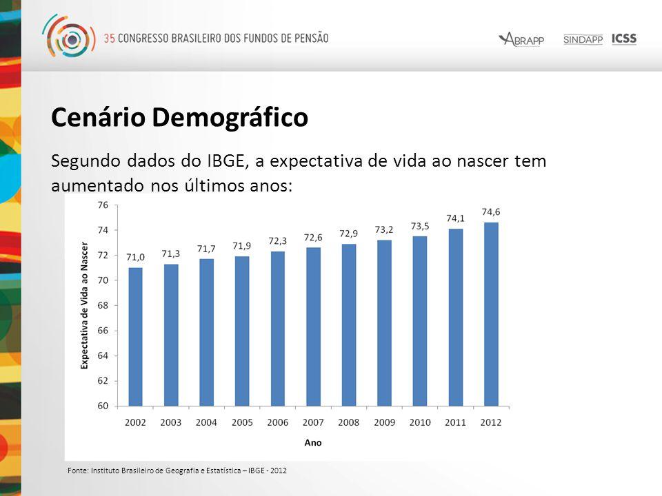 Cenário Demográfico Segundo dados do IBGE, a expectativa de vida ao nascer tem aumentado nos últimos anos: Fonte: Instituto Brasileiro de Geografia e