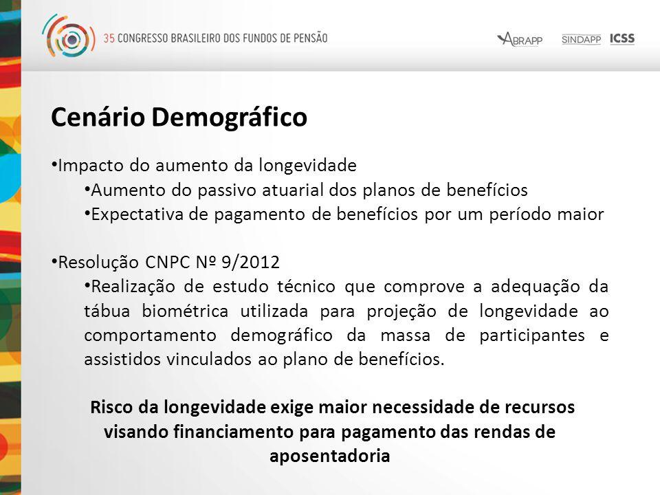 Cenário Demográfico Impacto do aumento da longevidade Aumento do passivo atuarial dos planos de benefícios Expectativa de pagamento de benefícios por