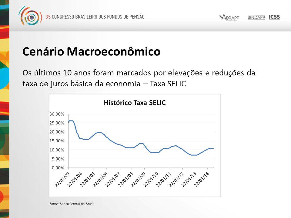Cenário Macroeconômico Os últimos 10 anos foram marcados por elevações e reduções da taxa de juros básica da economia – Taxa SELIC Fonte: Banco Centra