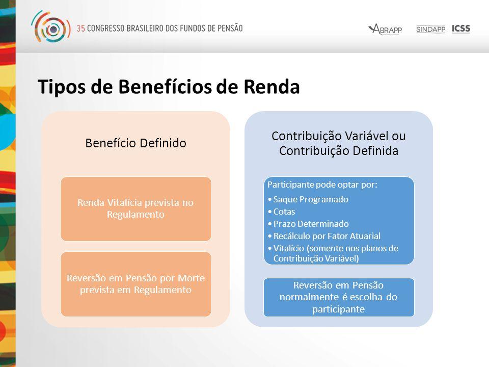 Tipos de Benefícios de Renda Benefício Definido Renda Vitalícia prevista no Regulamento Reversão em Pensão por Morte prevista em Regulamento Contribui