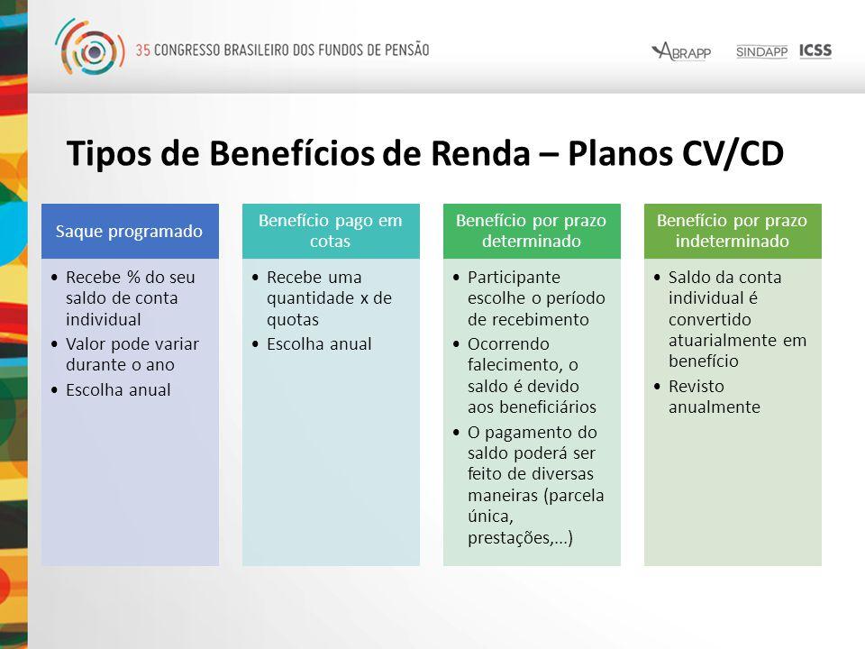 Tipos de Benefícios de Renda – Planos CV/CD Saque programado Recebe % do seu saldo de conta individual Valor pode variar durante o ano Escolha anual B