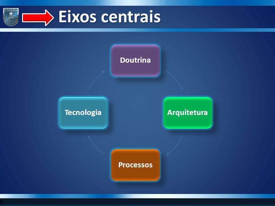 Eixos centrais Eixos centrais DoutrinaArquiteturaProcessosTecnologia