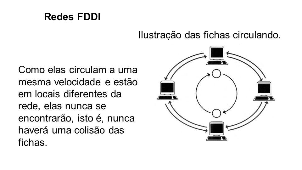 Redes FDDI Ilustração das fichas circulando. Como elas circulam a uma mesma velocidade e estão em locais diferentes da rede, elas nunca se encontrarão