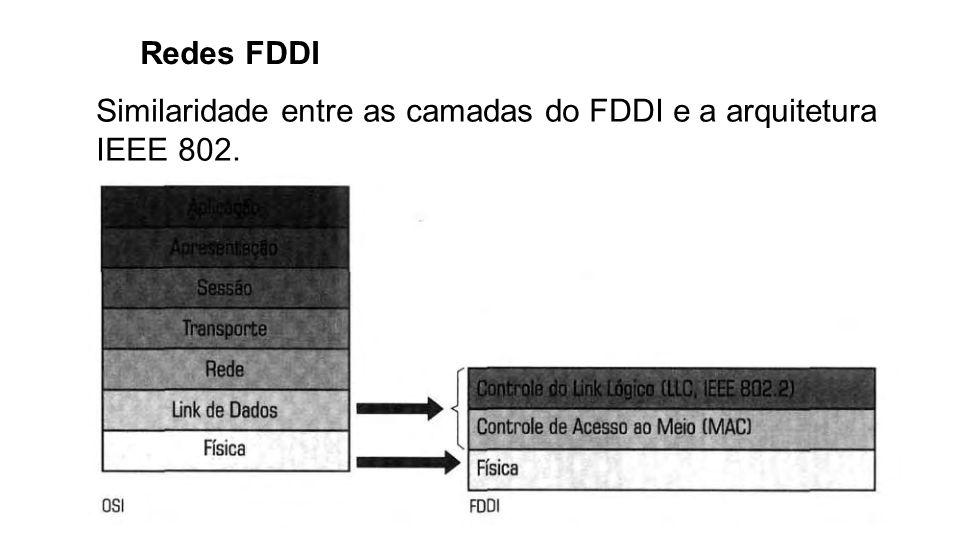 Redes FDDI Sua taxa de transferência máxima é de 100 Mbps e permite uma rede com extensão máxima de 100 Km (sendo que a cada 2 Km é necessário haver um repetidor, ou seja,o limite de distância entre cada nó é de 2 Km) e com 500 computadores interligados.