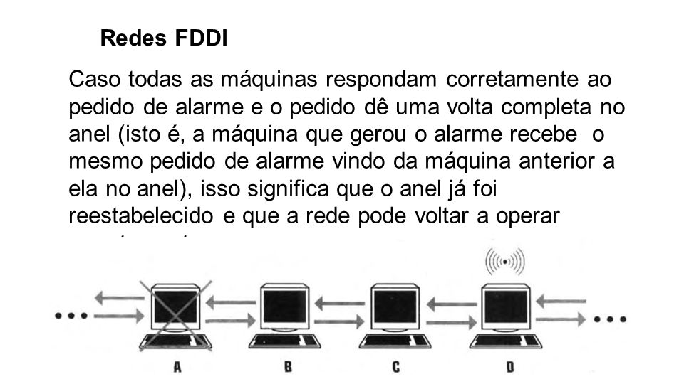 Redes FDDI Caso todas as máquinas respondam corretamente ao pedido de alarme e o pedido dê uma volta completa no anel (isto é, a máquina que gerou o a
