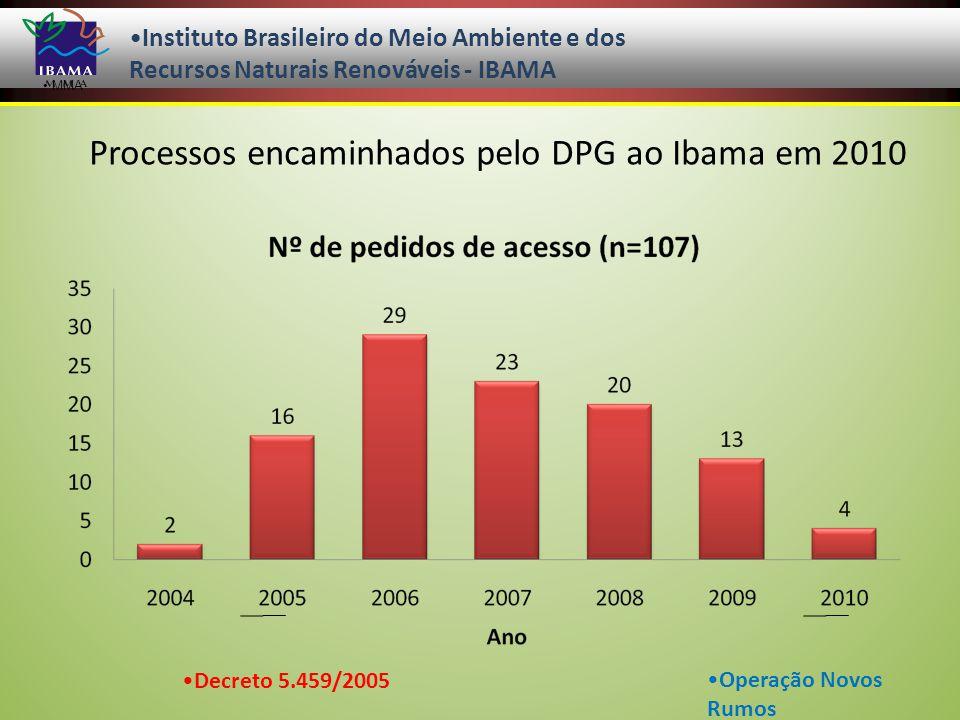 MMA Instituto Brasileiro do Meio Ambiente e dos Recursos Naturais Renováveis - IBAMA Processos encaminhados pelo DPG ao Ibama em 2010 Decreto 5.459/2005Operação Novos Rumos