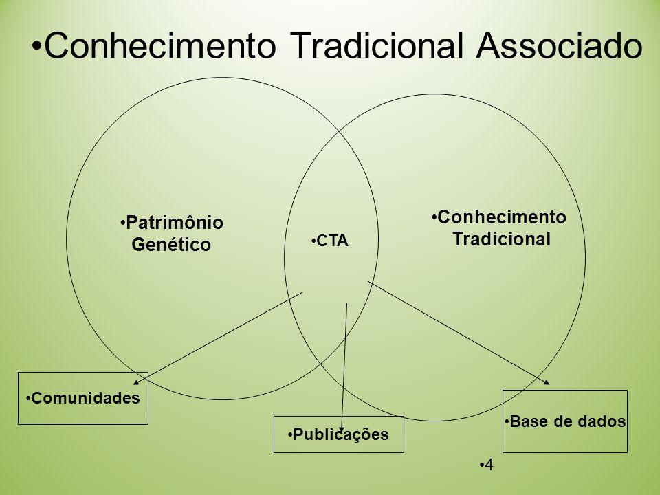 4 Comunidades Publicações Base de dados Patrimônio Genético Conhecimento Tradicional CTA Conhecimento Tradicional Associado