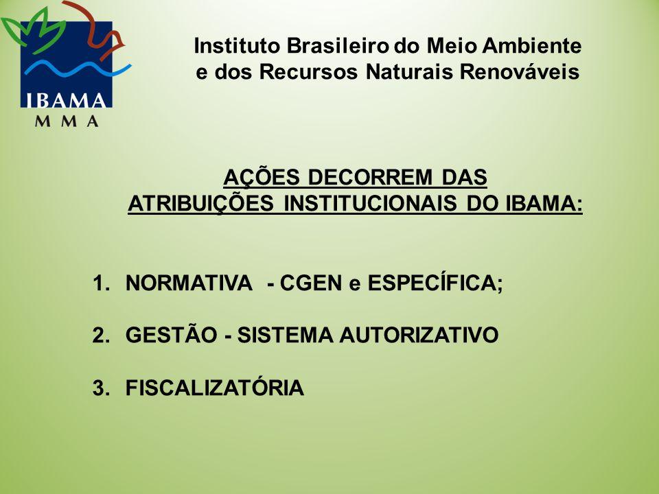 Instituto Brasileiro do Meio Ambiente e dos Recursos Naturais Renováveis AÇÕES DECORREM DAS ATRIBUIÇÕES INSTITUCIONAIS DO IBAMA: 1.NORMATIVA - CGEN e ESPECÍFICA; 2.GESTÃO - SISTEMA AUTORIZATIVO 3.FISCALIZATÓRIA