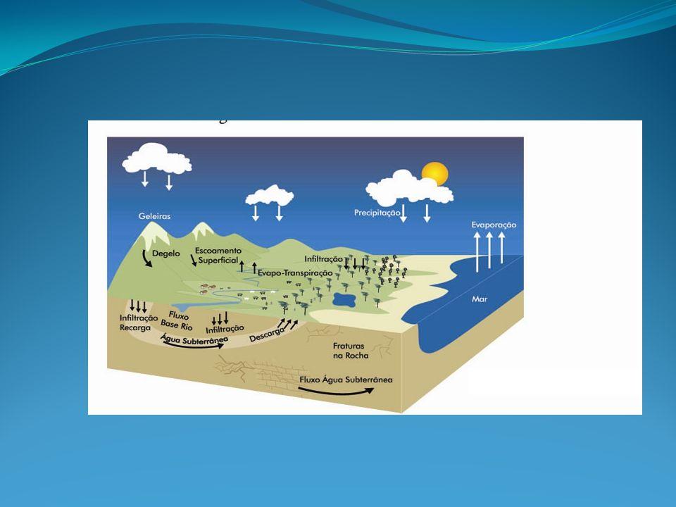 Processo se desenvolve através da evaporação, condensação, precipitação, infiltração e transpiração.