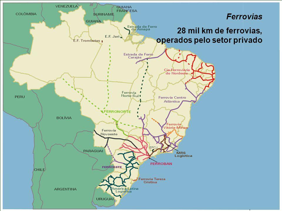 19 Ferrovias 28 mil km de ferrovias, operados pelo setor privado