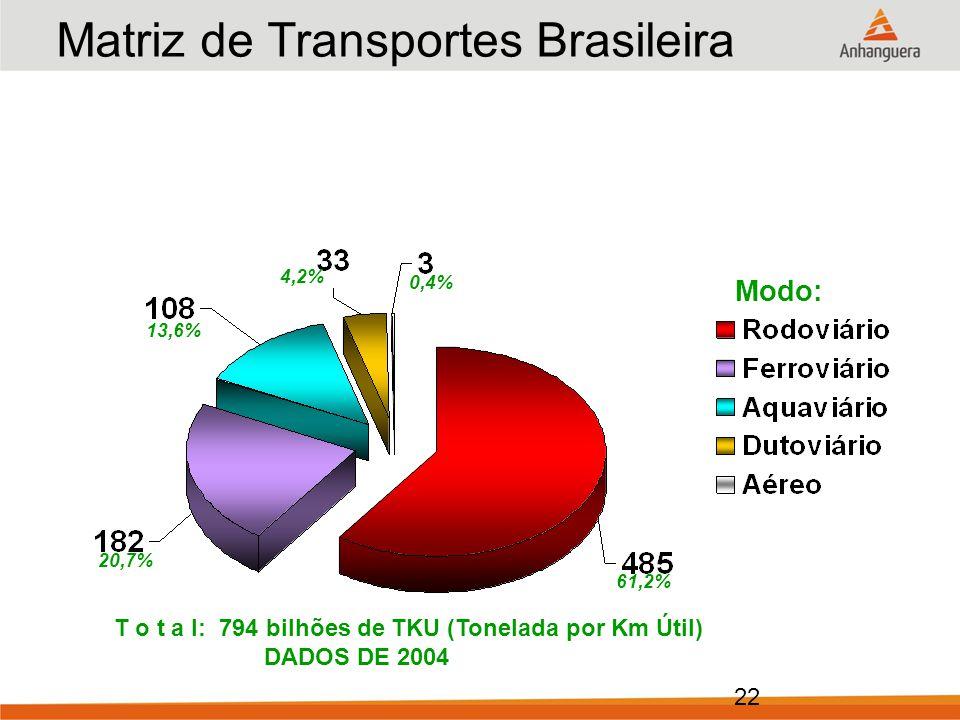 22 Matriz de Transportes Brasileira Modo: 0,4% 4,2% 13,6% 20,7% 61,2% T o t a l: 794 bilhões de TKU (Tonelada por Km Útil) DADOS DE 2004