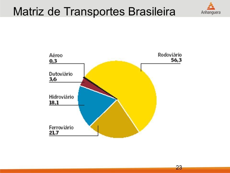23 Matriz de Transportes Brasileira Ano: 1990 (em % do total)