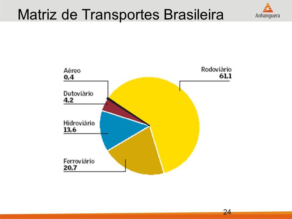 24 Matriz de Transportes Brasileira