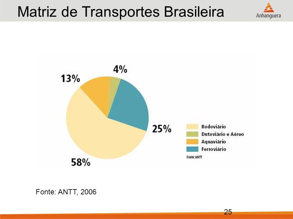 25 Matriz de Transportes Brasileira Ano: 2006 (em % do total) Fonte: ANTT, 2006