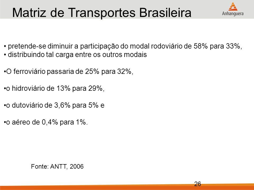 26 Matriz de Transportes Brasileira Ano: 2025 (objetivo) Fonte: ANTT, 2006 pretende-se diminuir a participação do modal rodoviário de 58% para 33%, distribuindo tal carga entre os outros modais O ferroviário passaria de 25% para 32%, o hidroviário de 13% para 29%, o dutoviário de 3,6% para 5% e o aéreo de 0,4% para 1%.