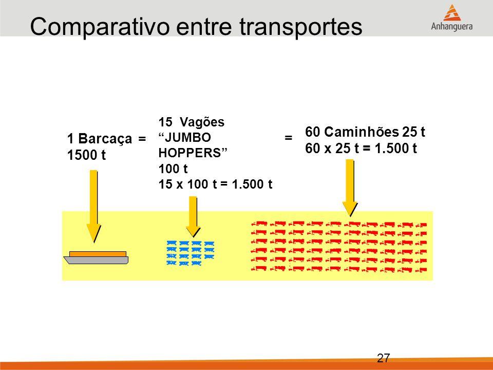27 Comparativo entre transportes 1 Barcaça 1500 t 15 Vagões JUMBO HOPPERS 100 t 15 x 100 t = 1.500 t 60 Caminhões 25 t 60 x 25 t = 1.500 t = =